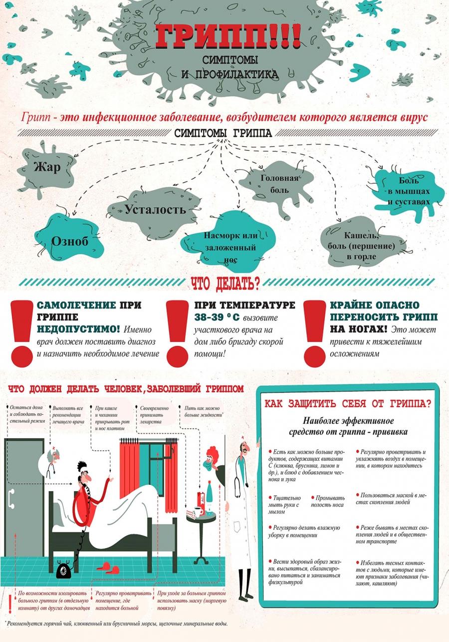 ГРИПП симптомы и профилактика