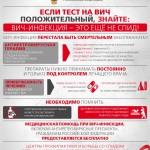 Esli-test-na-VICH-polozhitelnyj-1-890x1024